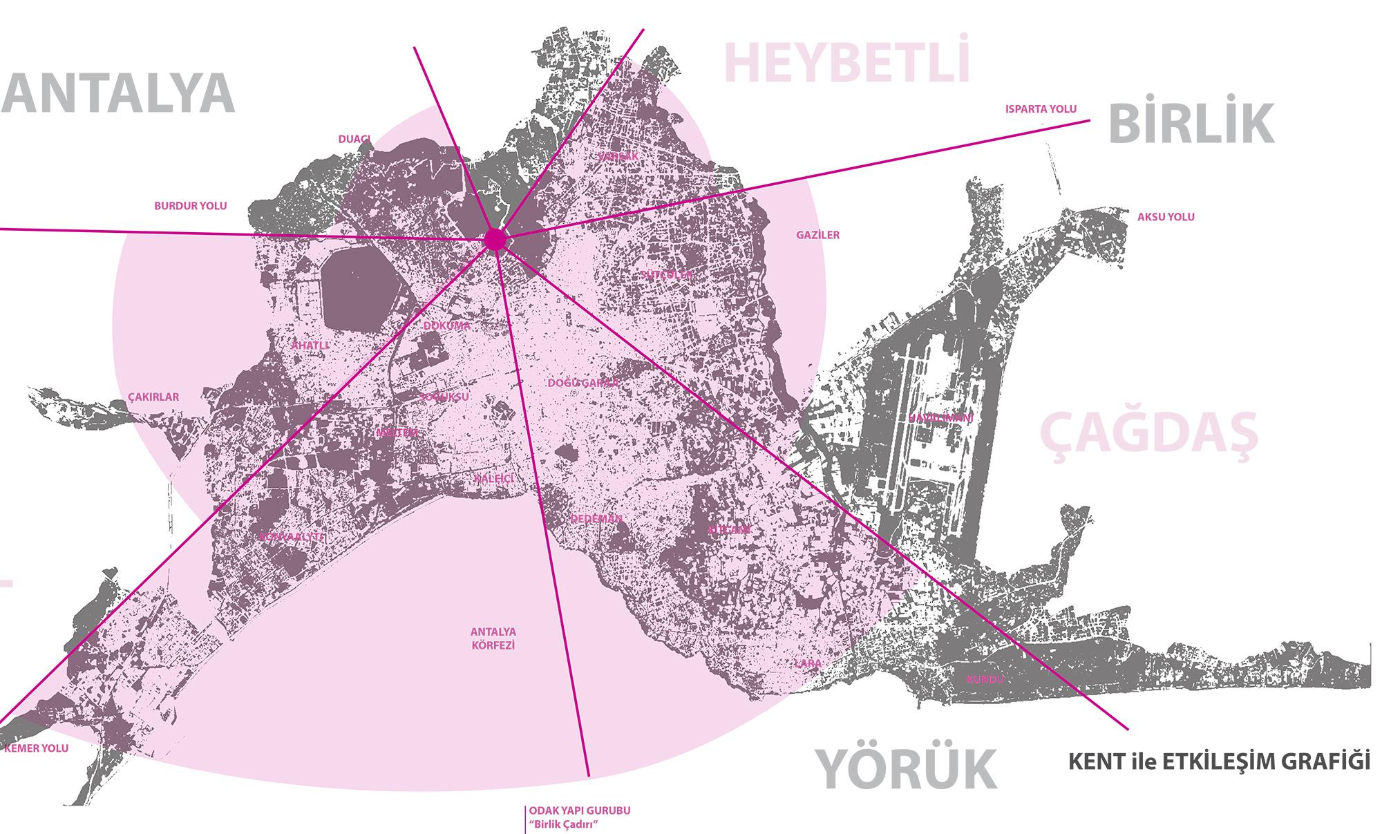 3 kent ile etkileşim grafiği